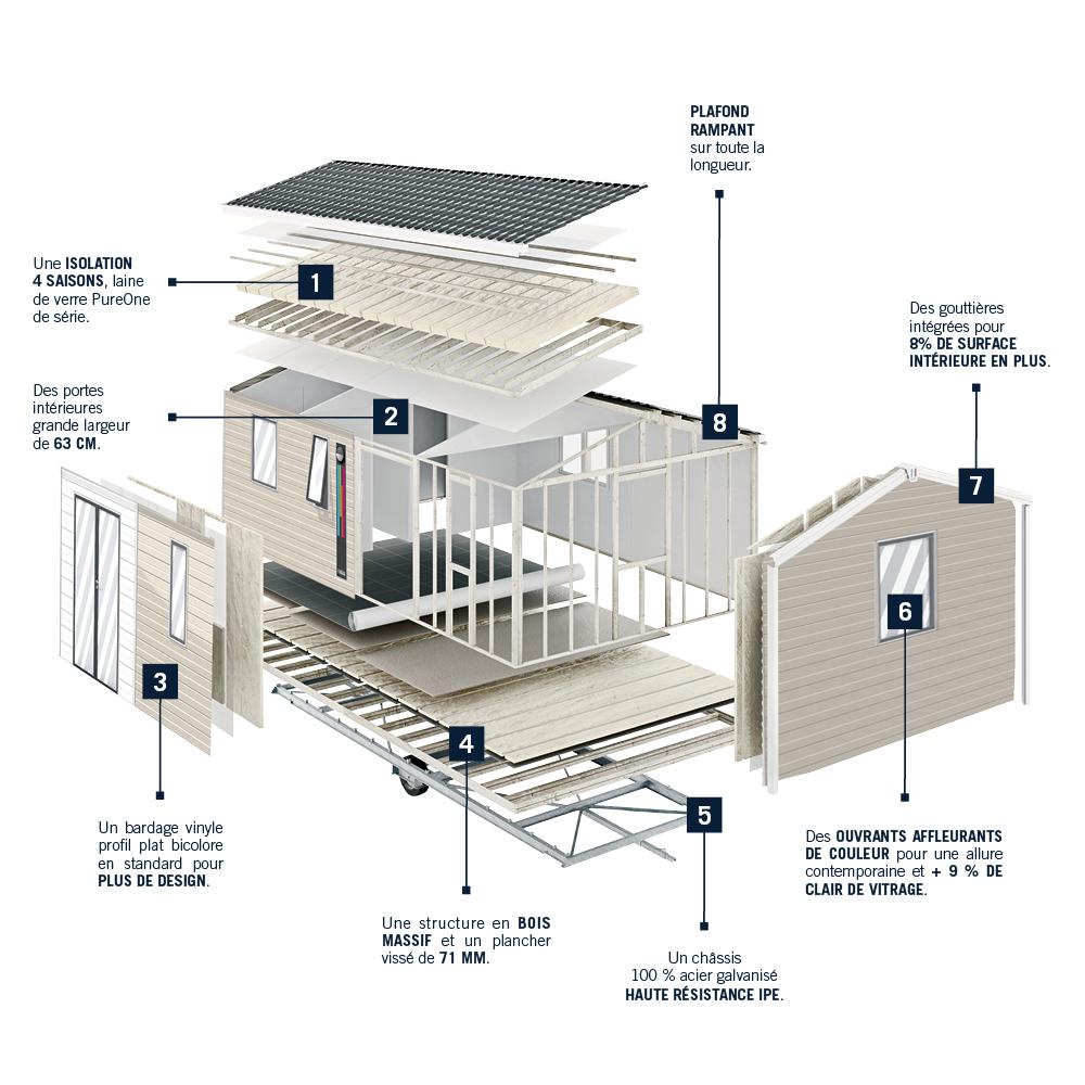notre savoir faire la construction de mobil homes de qualit mobil home rideau. Black Bedroom Furniture Sets. Home Design Ideas